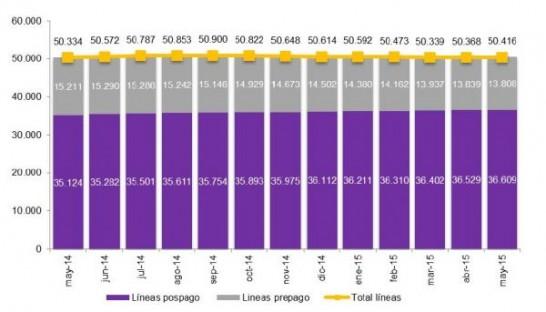 El tráfico de datos en redes móviles se duplica este año