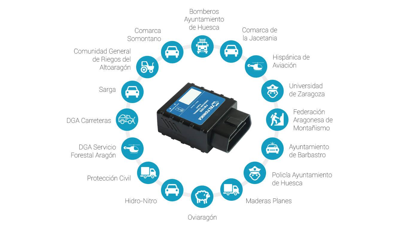 Control GPS flotas de vehículos